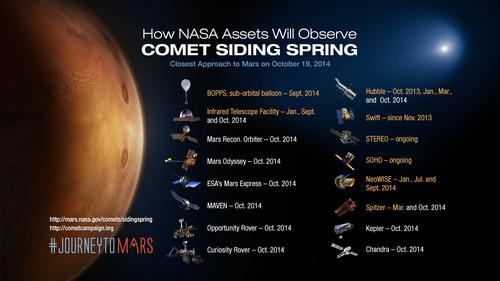 NASA scientists will be using various orbiters, rovers and satellites to study the Siding Spring comet as it makes a relatively close flyby past mars on Oct. 19.