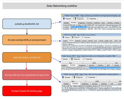 A diagram from Malwarebytes showing what happens when a user views a malicious advertisement, resulting in the installation of the Zemot malware.
