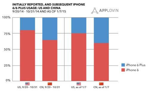 iPhone 6 and iPhone 6 Plus usages in China and in the U.S., according to AppLovin.