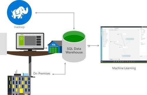 Microsoft Azure's new Data Lake architecture