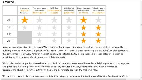 """Amazon has published its first transparency report, which will raise its score in the Electronic Frontier Foundation's annual """"Who has your back?"""" ranking"""