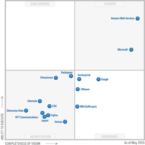 Amazon Web Services rules the Gartner Magic Quadrant for infrastructure services