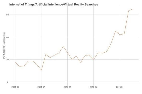 Jobs relating to virtual reality, artificial intelligence and IoT have tripled