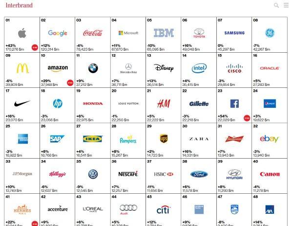 Apple tops Interbrand's 2015 best global brands list