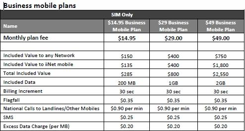 Iinet business plans