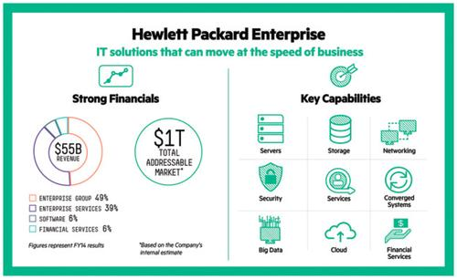 Chart showing the new HP Enterprise