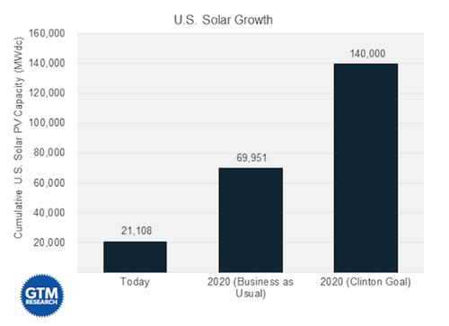 The current growth of solar energy compared with Hillary Clinton's proposed growth plan.