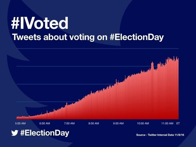 Election lights up Twitter with 75M tweets