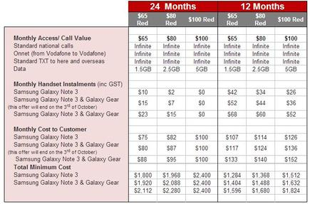 Vodafone's full range of plans for the Galaxy Note 3.