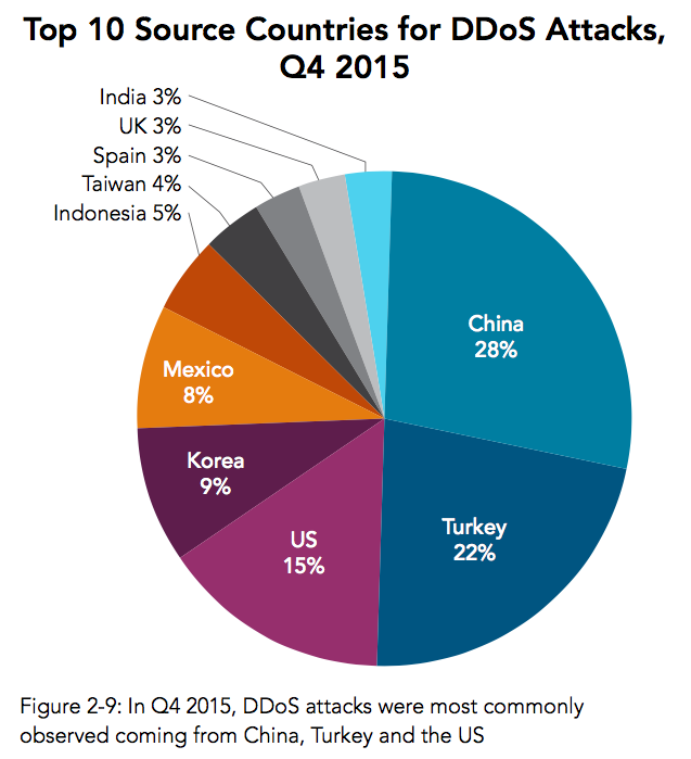 Akamai's most recent data on sources of DDoS attacks