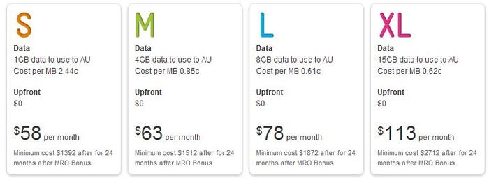 Telstra's pricing plans for the 64GB model 4th Generation iPad.