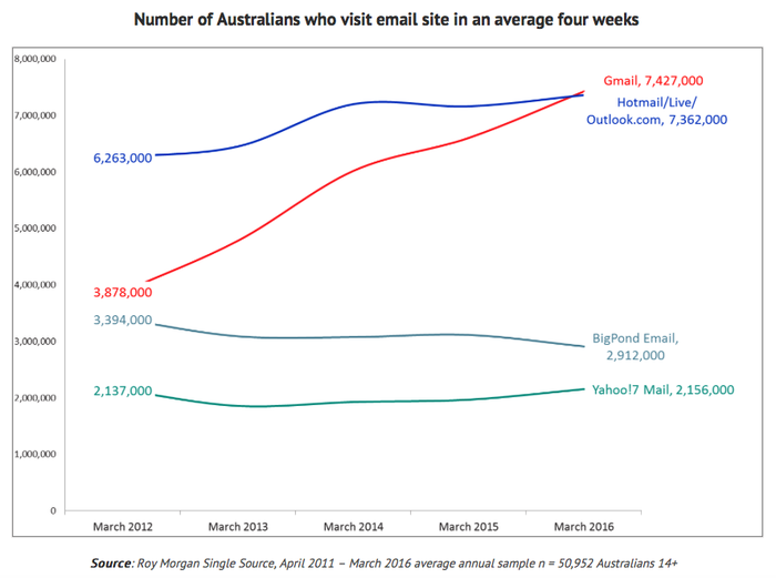 Gmail vs. Outlook adoption in Australia (Roy Morgan Research)